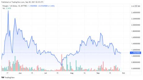 MATICUSD price chart -TradingView